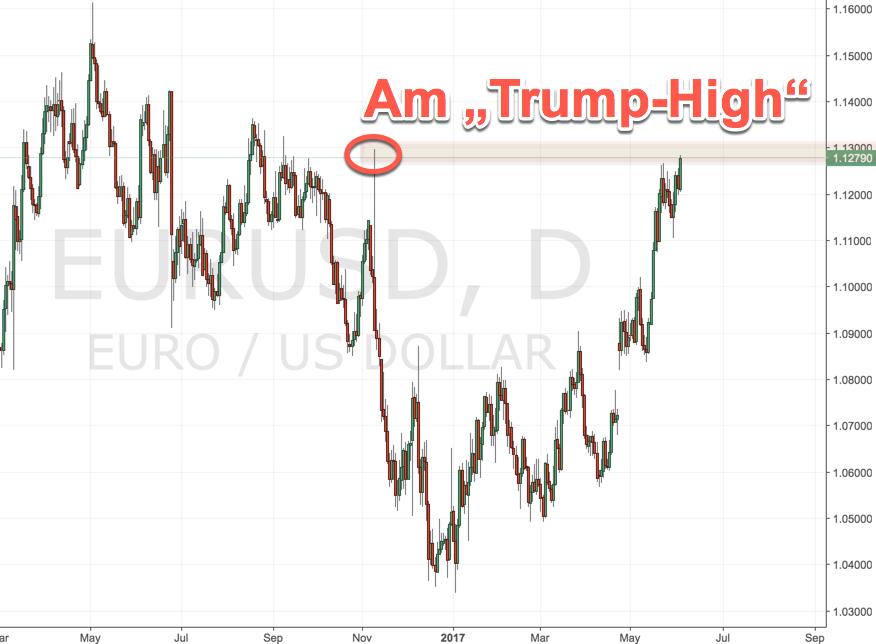 DAX-Chartanalyse zu Pfingsten: Euro