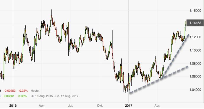 Euro entfesselt - Tageschart Aufwärtstrend
