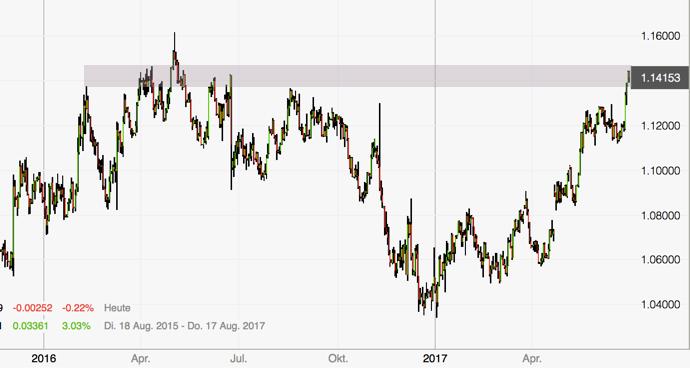 Euro entfesselt - Tageschart Widerstandszone