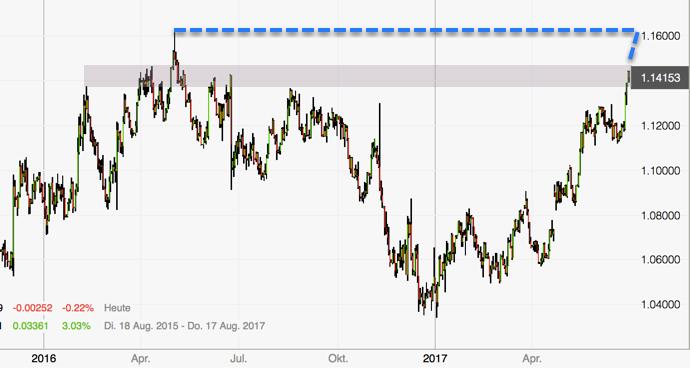Euro entfesselt - Tageschart Zielzone