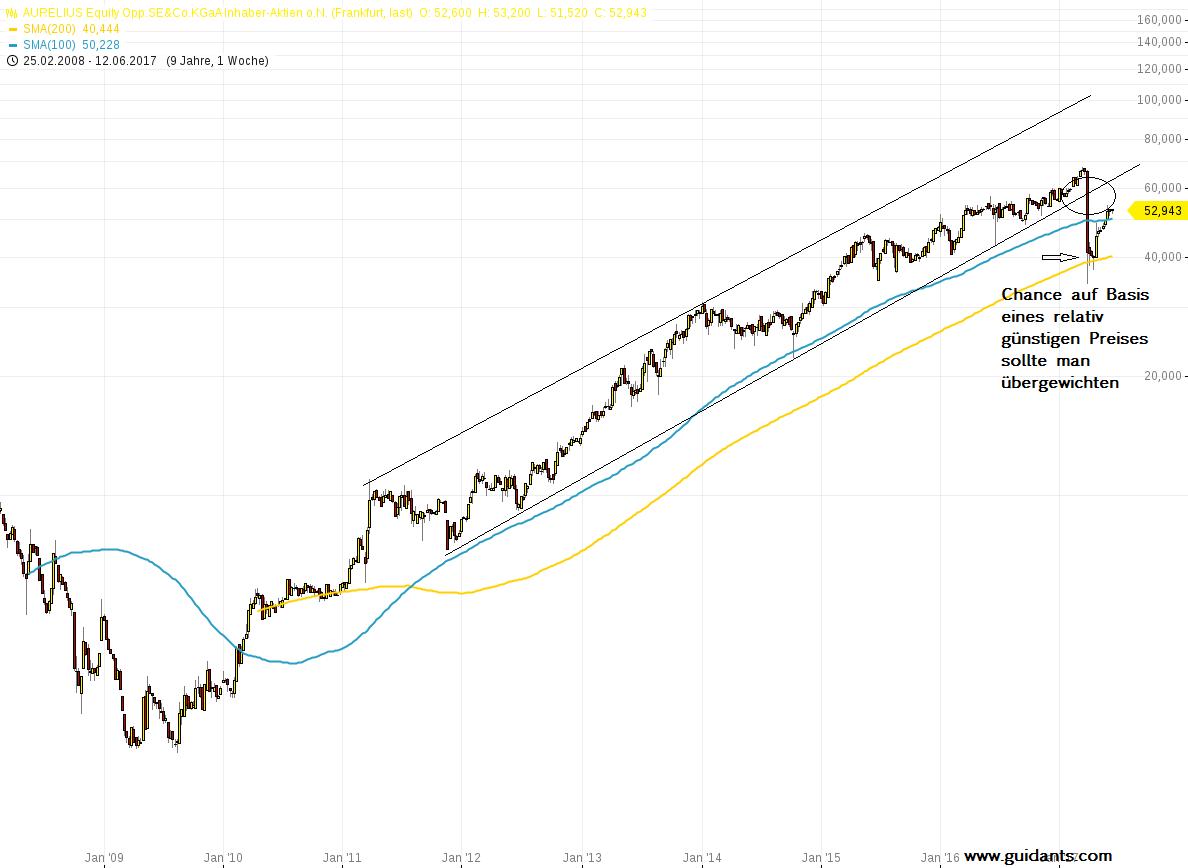 Aurelius Aktie Kursverlauf - Trading nach Markttechnik