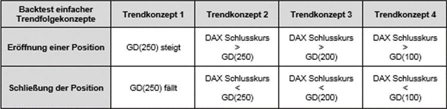 Performance und Risiken einfacher Trendfolge-Strategien