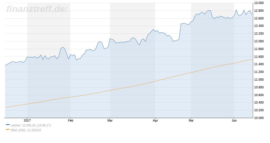 DAX verliert an Marktbreite