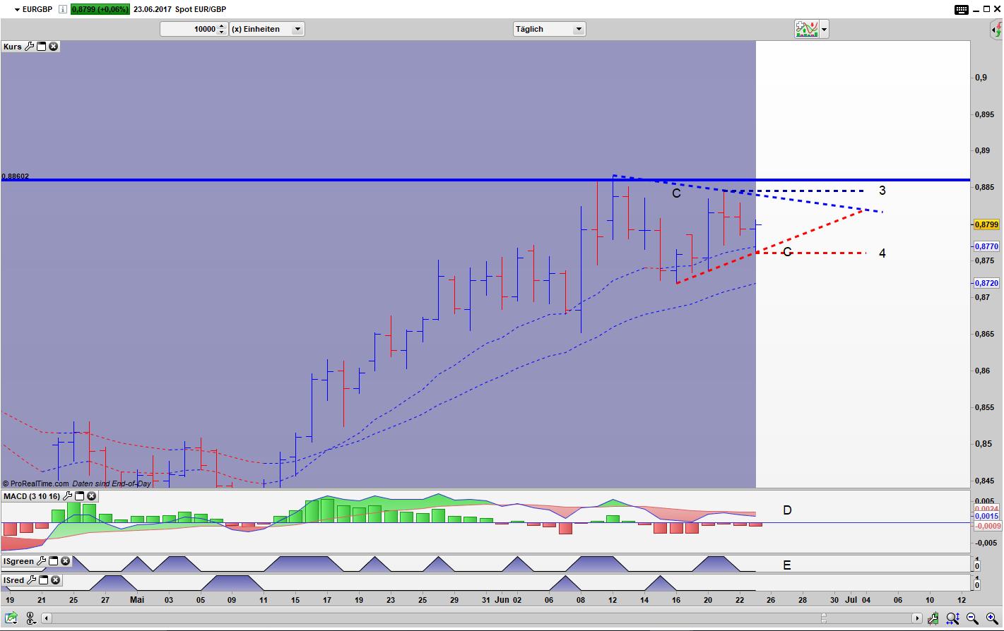 EUR/GBP Tages Bar Chart: Dreieck