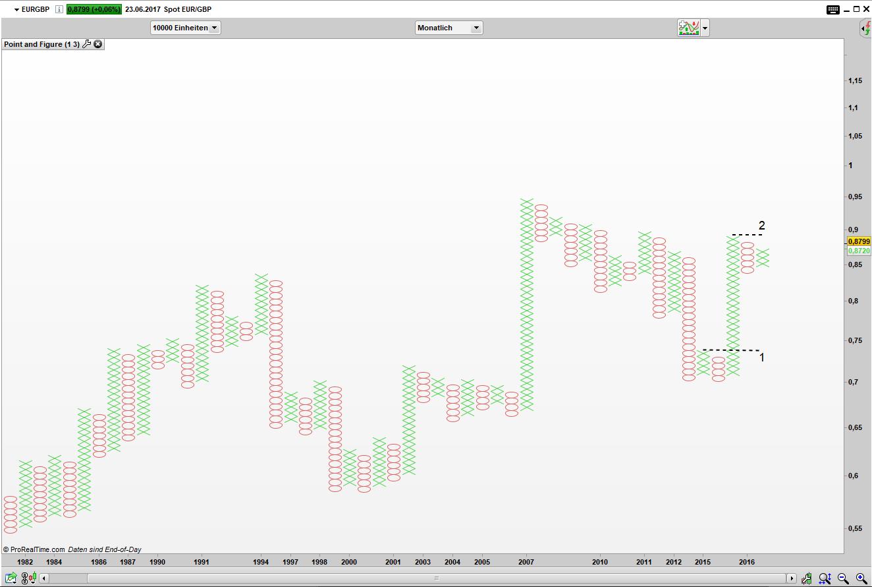 EUR/GBP im Point and Figure Chartüberblick: Kaufsignal ist aktiv
