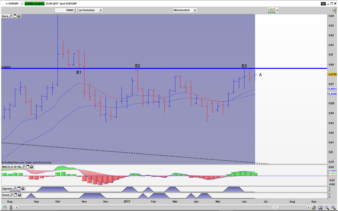 EUR/GBP Wochen Bar Chart: Inside Week Pattern (A)