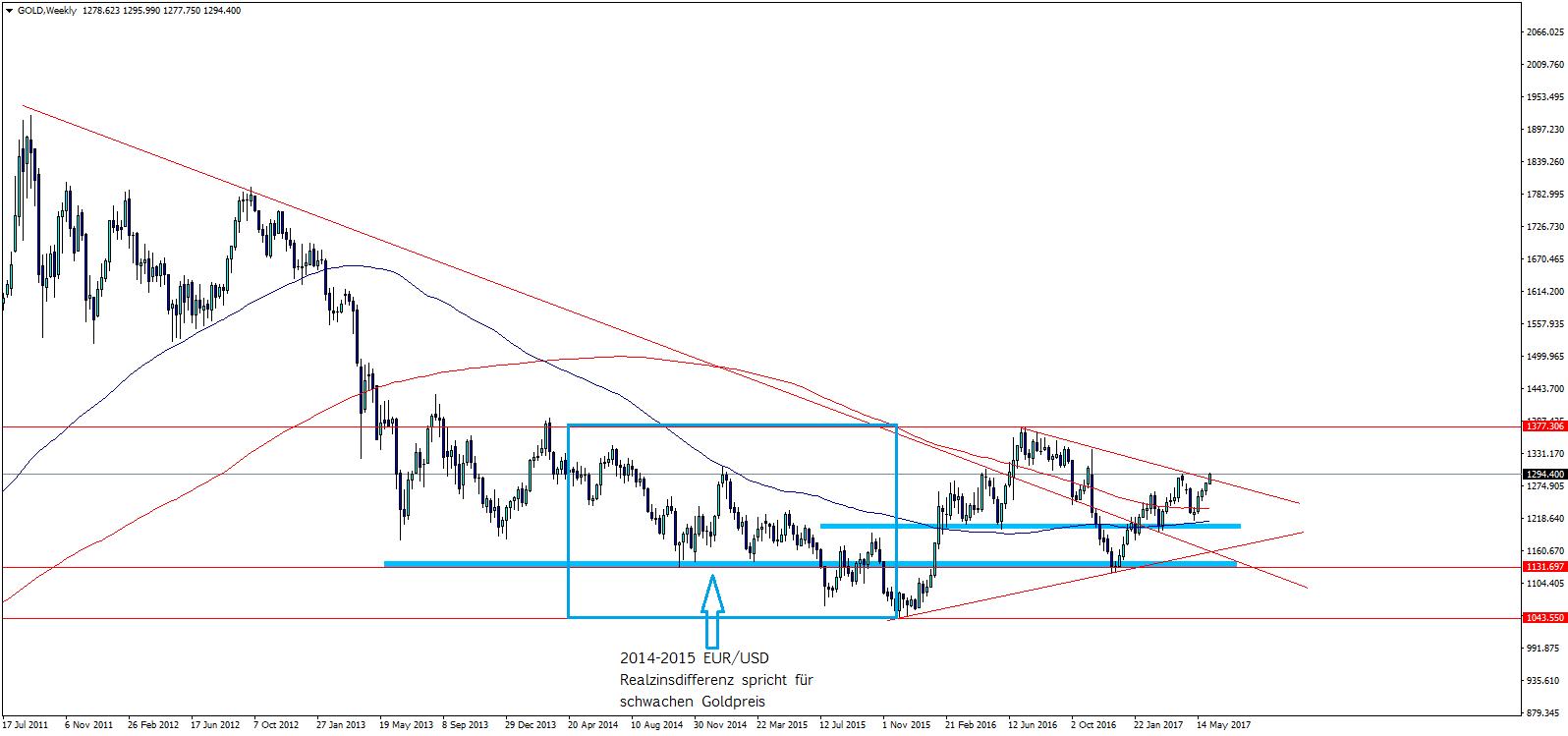 Gold Chartanalyse