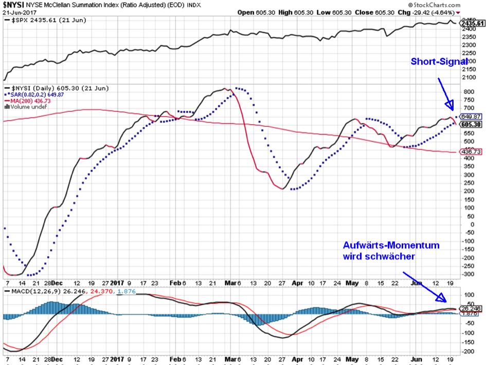 US-Aktienmarkt am Gipfel
