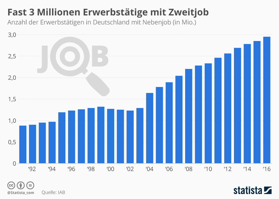 Zweitjobs - deutsche Bevölkerung patizipiert?