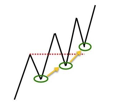 Stopversetzung im Trading