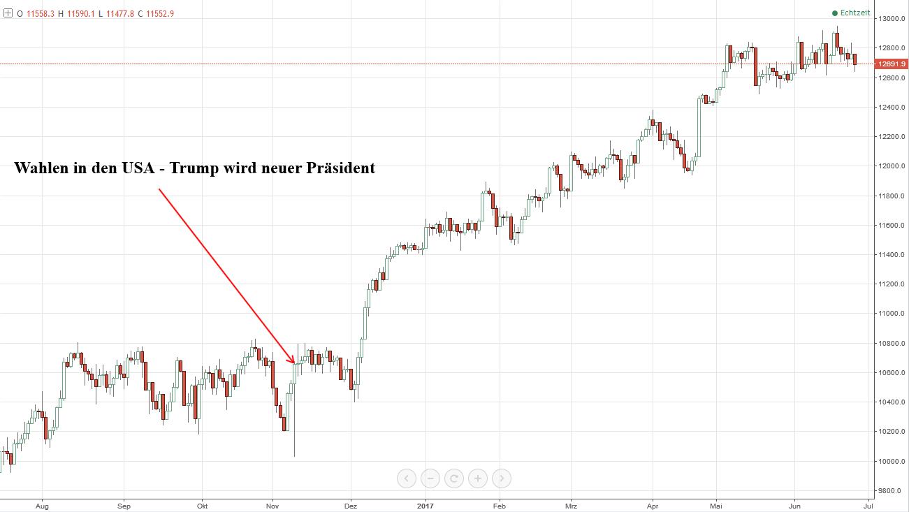 An der Börse dem Trend folgen