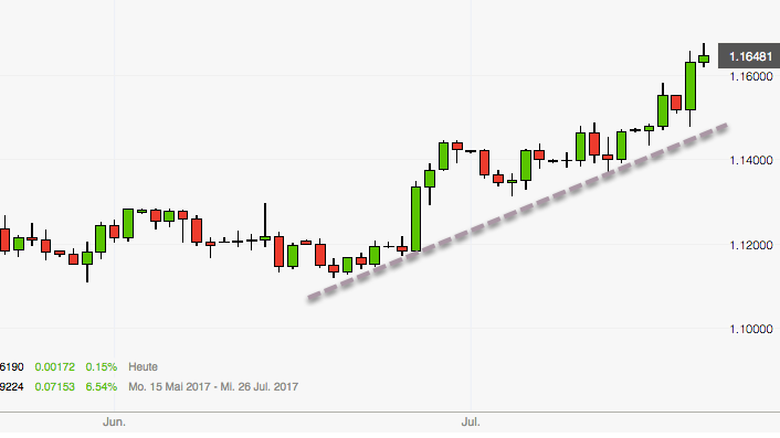 EUR/USD in Übertreibung? Tageschart Rückblick