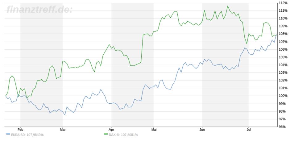 Trading-Treff-Wochenrückblick KW29 Vergleich
