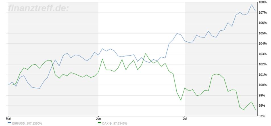 Trading-Treff-Wochenrückblick Vergleich