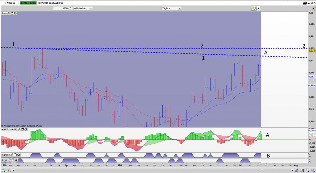 AUD/USD Bar Tages Chart: Markt im Ausbruch