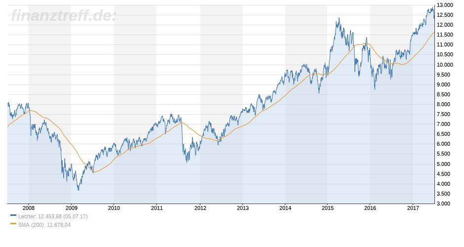 DAX-Chart 10 Jahre