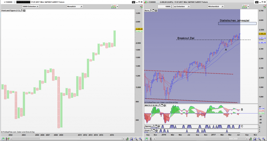 e mini S&P500 Future (ES) Point and Figure Monats Chart, Bar Wochen Chart