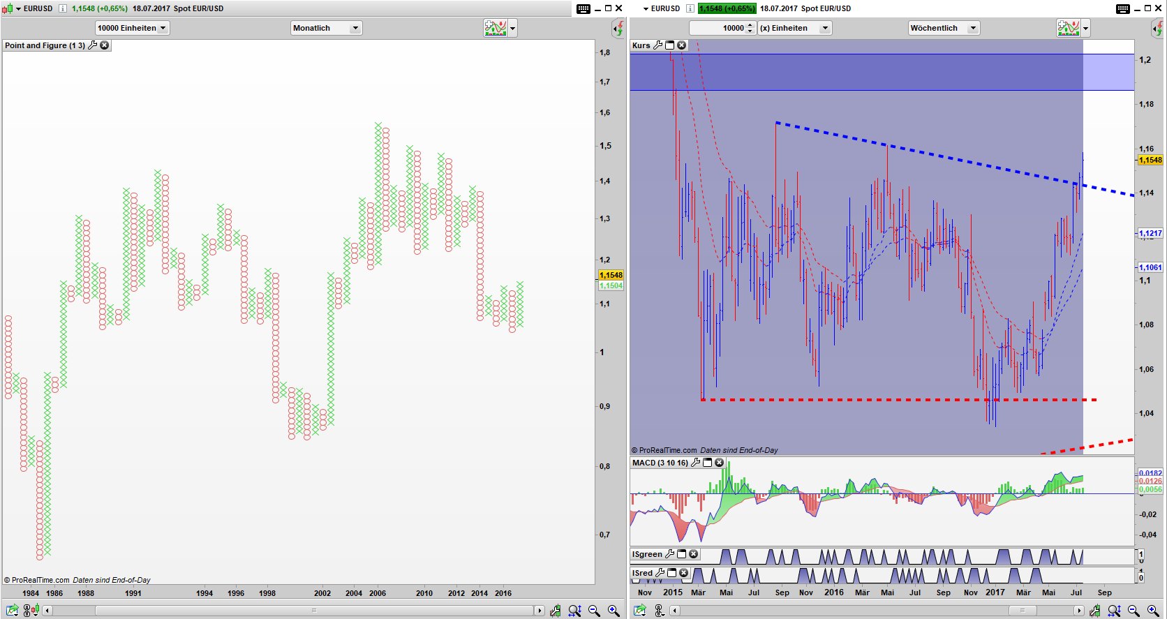 EUR/USD Point and Figure Monats Chart, Bar Wochen Chart: Simple Buy Signal trifft Driecksausbruch