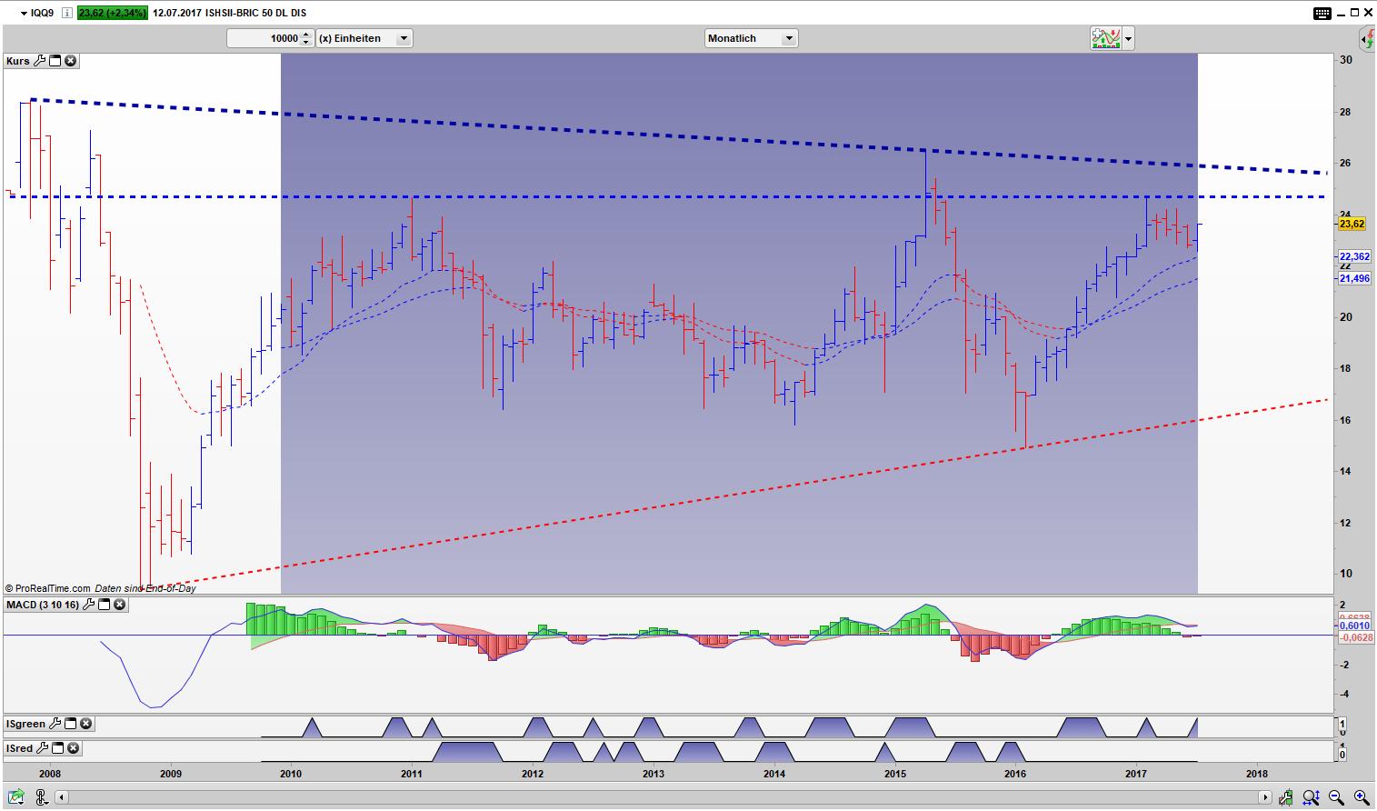 IQQ9 Bar Monats Chart: Der Markt hat sich an der oberen Begrenzung festgesetzt