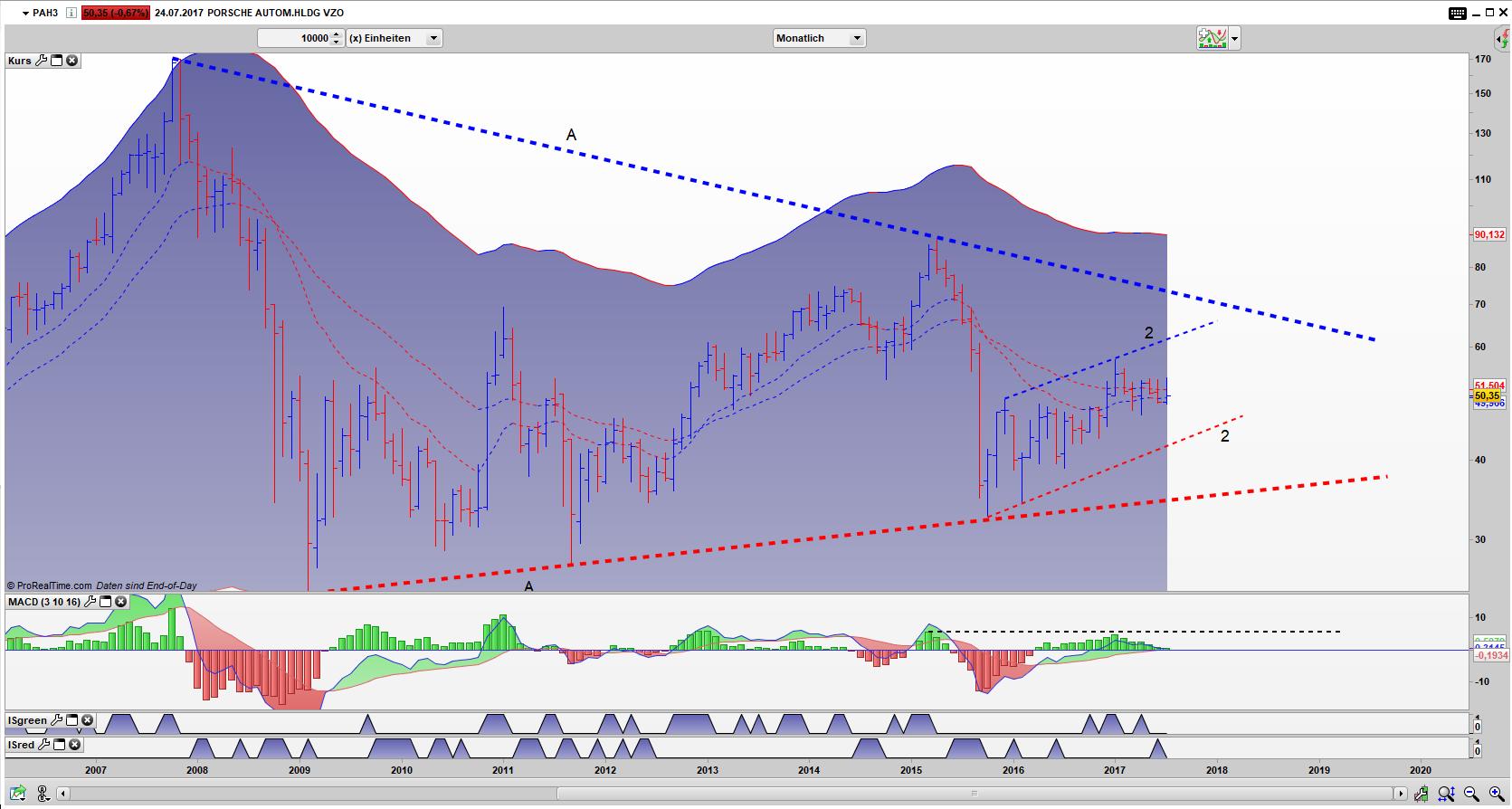 PAH3 Bar Monats Chart: Flagge innerhalb des Dreiecks