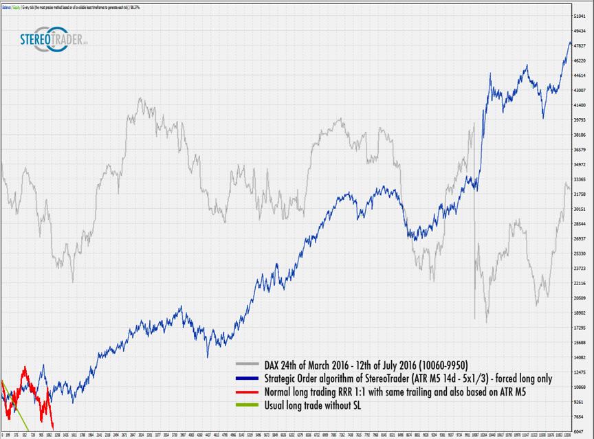 Averaging im Trading im Vergleich