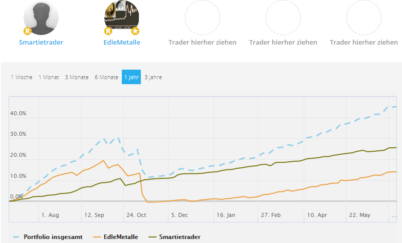 Screenshot: Bei Follower Portfolios gilt es die Korrelation zu beachten