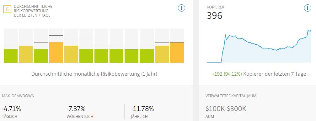 Screenshot: Knapp 400 Follower reichen für sechsstellige Investitionsbeträge