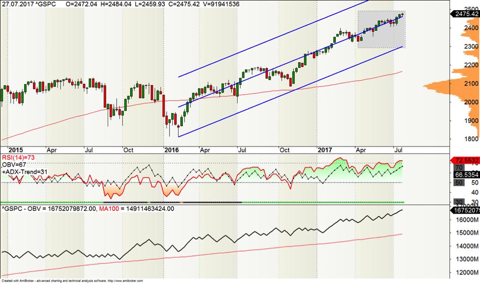 S&P 500 Trendanalyse