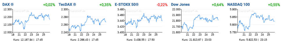 Trading-Treff-Wochenrückblick