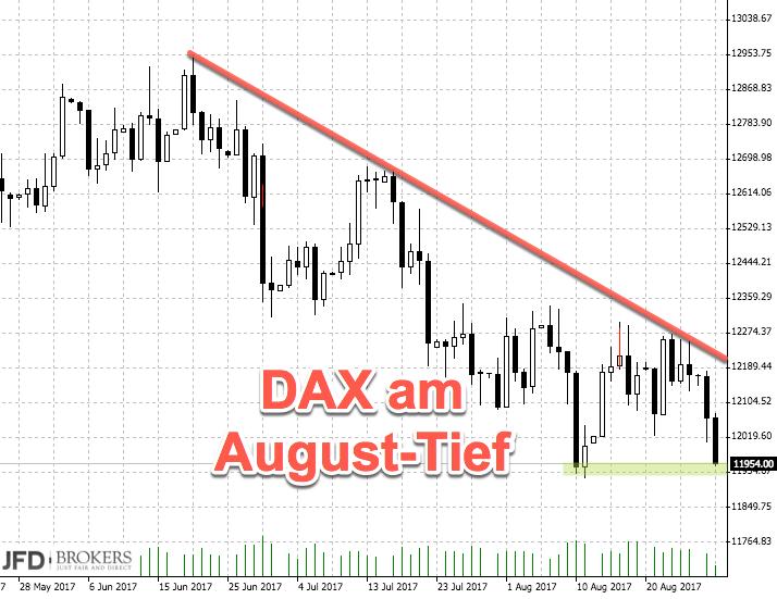 DAX unter 12000: August-Tief