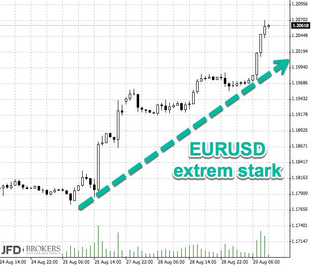 DAX unter 12000: Korrelation Euro