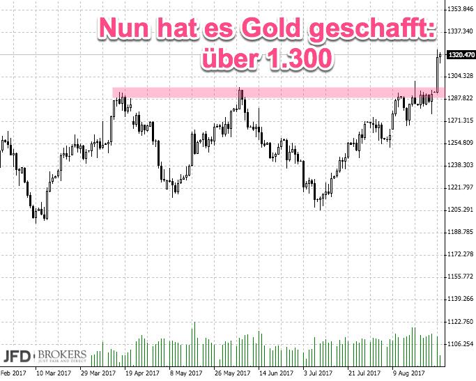 DAX unter 12000: Korrelation Gold