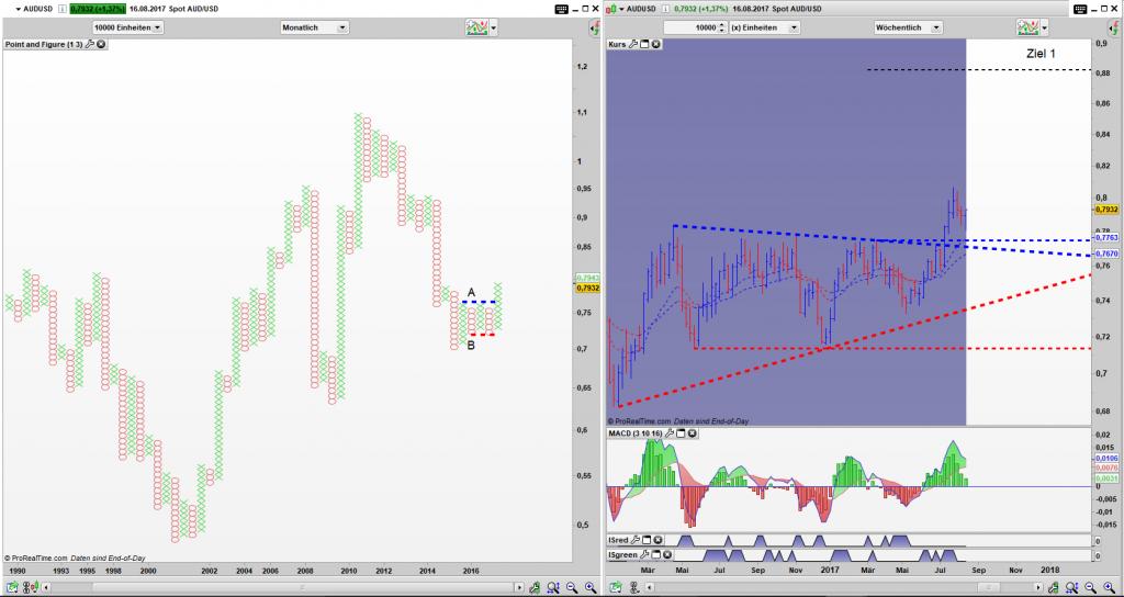 AUD/USD Point and FIgure Monats Chart, Bar Wochen Chart: Breakout of a Tripple Top aktiv, Umkehrstab im Bar Chart voraus