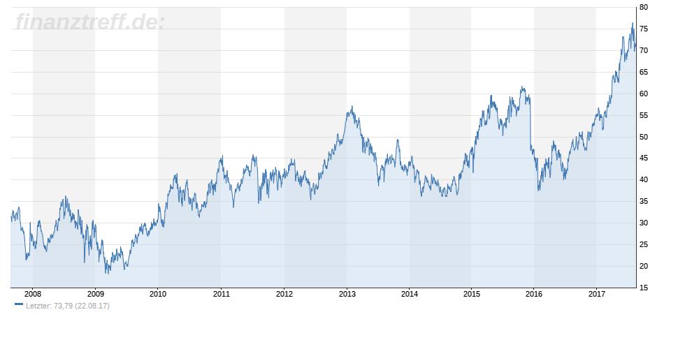 Aurubis AG im 10-Jahres-Chart