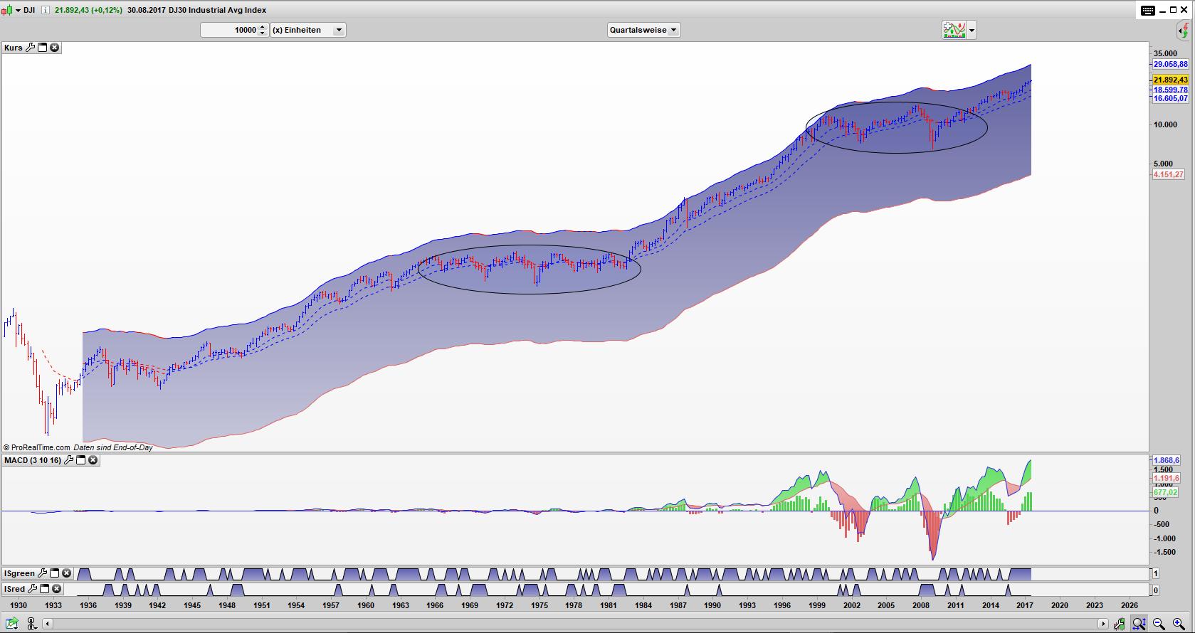 DJI Bar Quartals Chart: Situation 1982 und 2013 sind sich sehr ähnlich