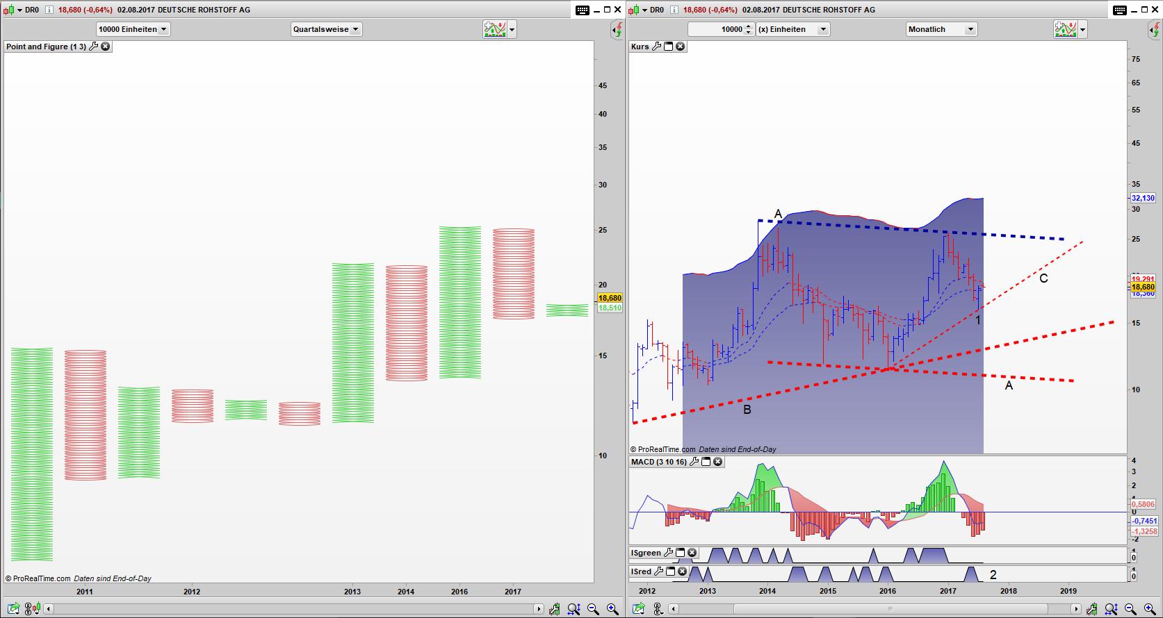 DR0 Point and Figure Quartals Chart, Bar Monats Chart: Umkehrstab geformt und aktiviert