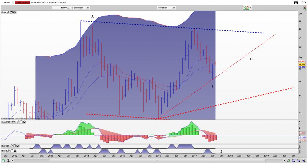 DR0 Bar Monats Chart: Umkehrstab aktiviert, Impuls System in Neutraler Stellung