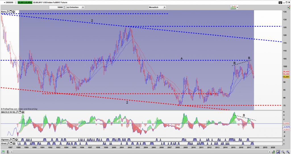 DX Bar Monats Chart: Im Abwärtstrend gefangen