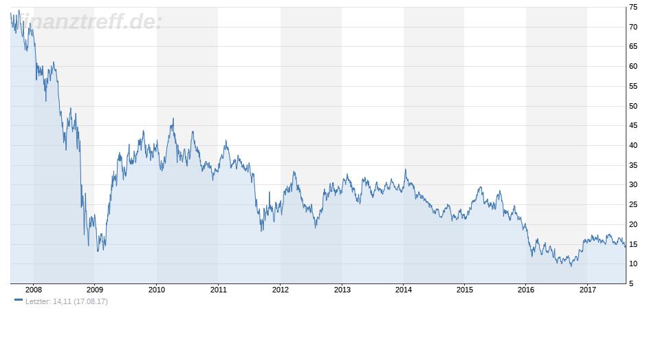 Deutsche Bank Aktie im 10-Jahres-Chart
