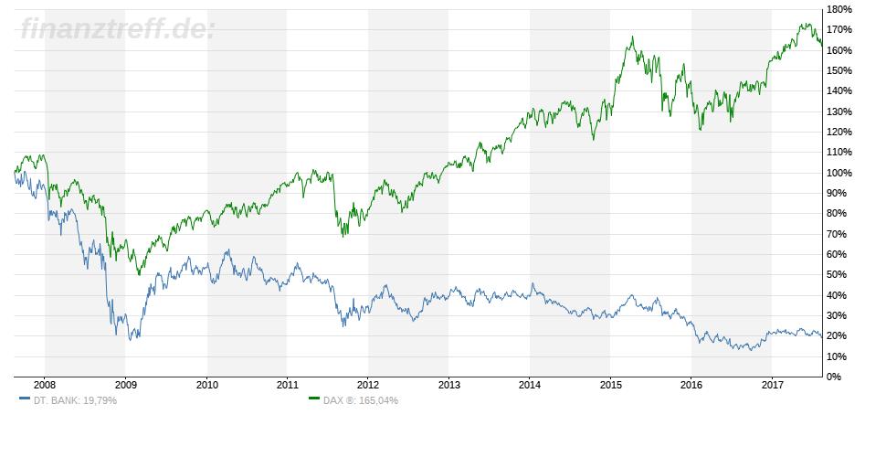 Deutsche Bank Aktie im 10-Jahres-Chart vs. DAX
