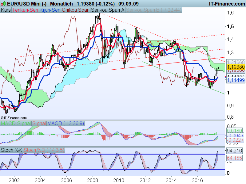 EUR-USD Kaufsignale Monatschart