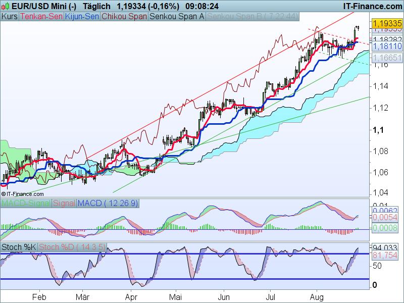EUR-USD Kaufsignale Tageschart