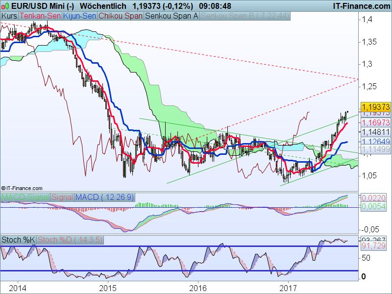 EUR-USD Kaufsignale Wochenchart