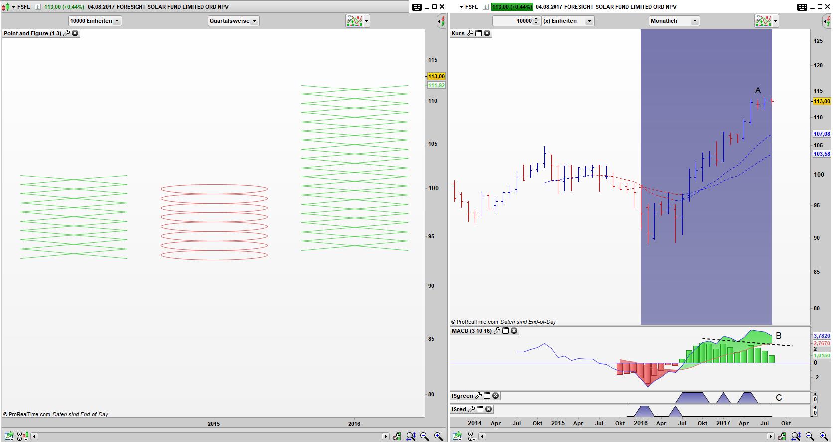 FSFL Point and Figure Quartals Chart, Bar Monats Chart: Simple Buy Signal aktiv