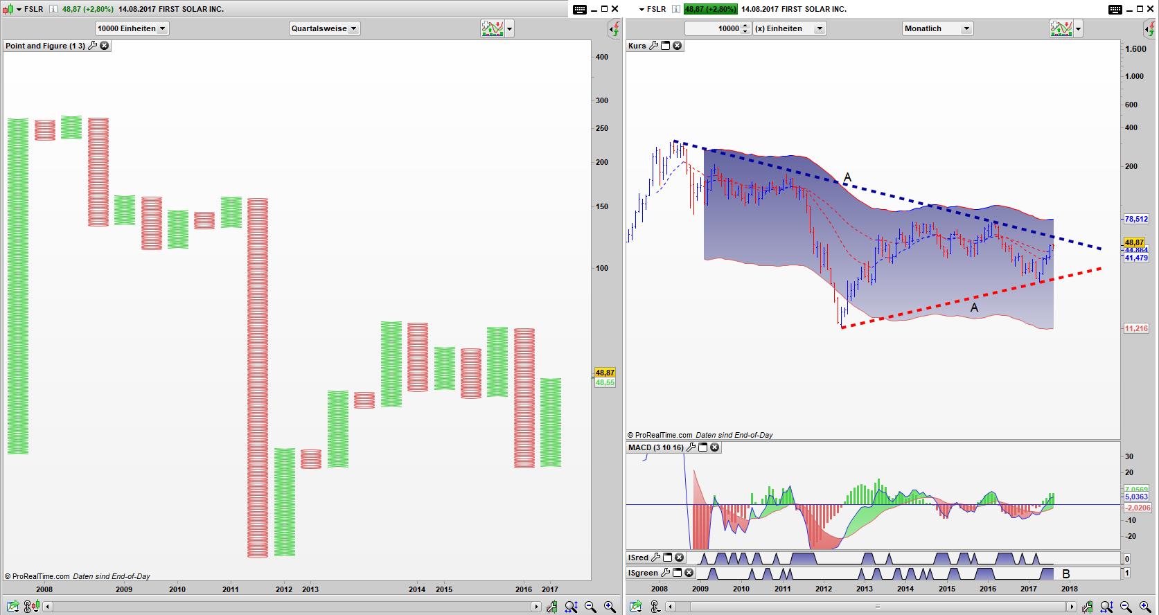 FSLR Point and Figure Quartals Chart, Bar Monats Chart: Noch regieren die Bären im PaF Chart, doch im Bar Chart reift Hoffnung für die Bullen.
