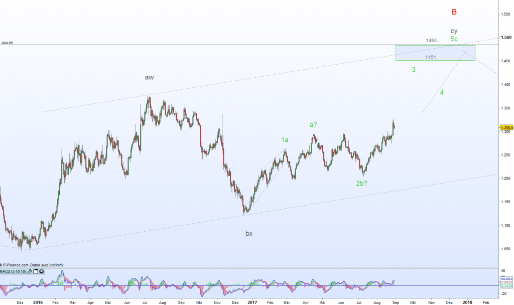 Gold Elliott Analyse Daily Chart