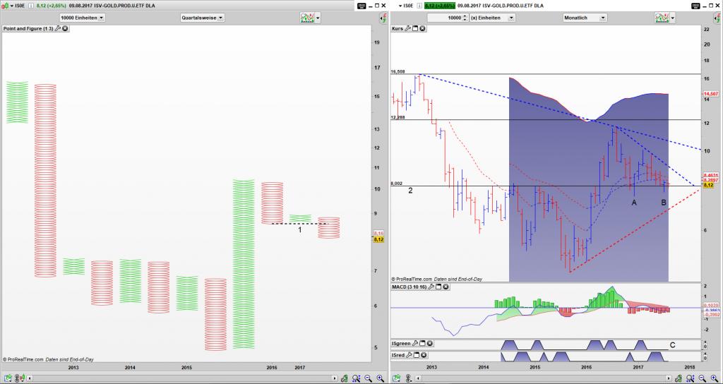 IS0E Point and Figure Quartals Chart, Bar Monats Chart: Simple Sell Signal dominiert noch die Strategische Zeiteinheit, doch der Bar Chart lässt die Bullen hoffen