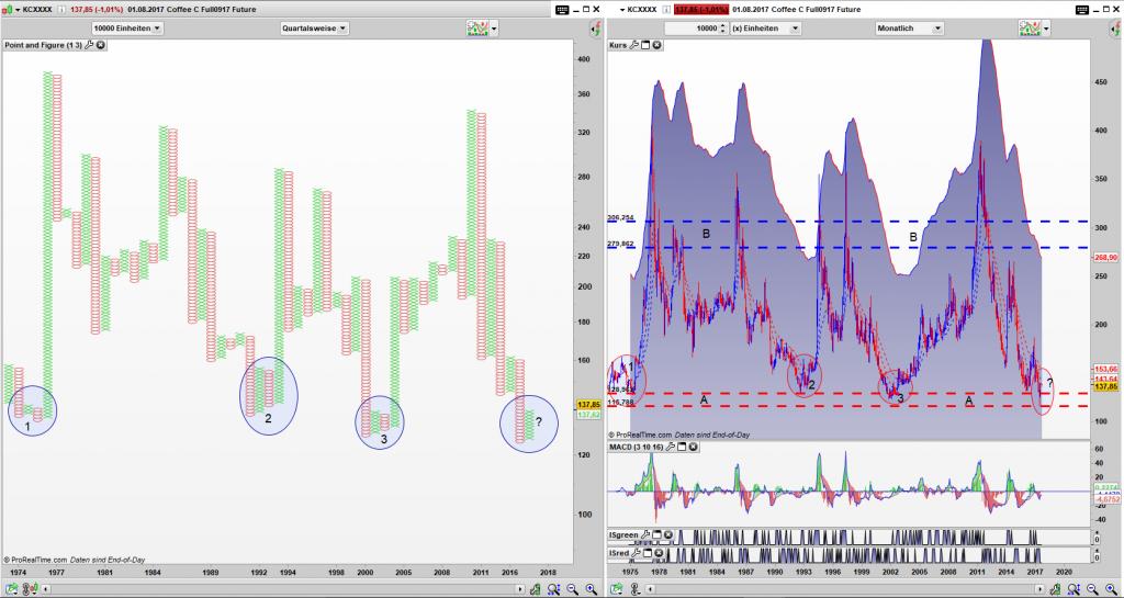 Coffee Future (KC) Point and Figure Quartals Chart, Bar Monats Chart: Am unteren Preislimit