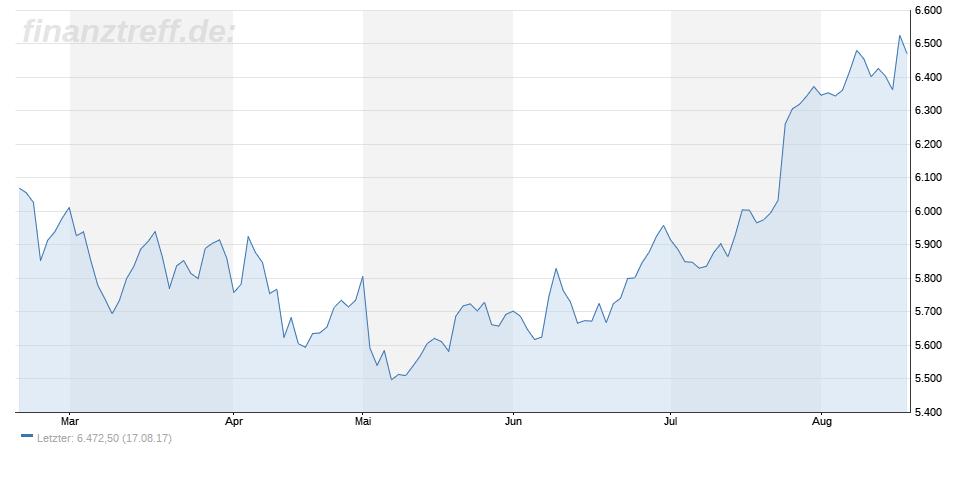 Treiber für steigende Kupferpreise