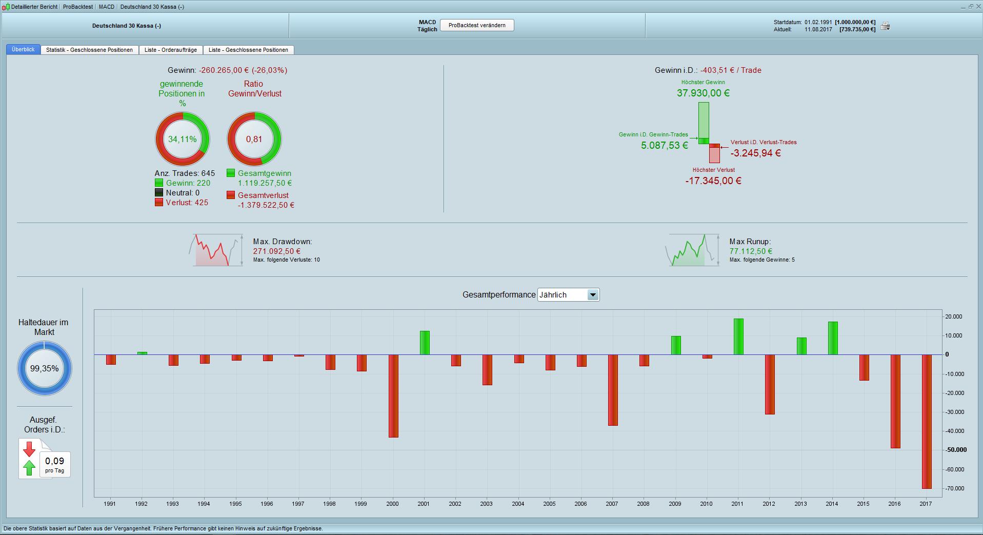Trading mit dem MACD Backtest Daily Kapital